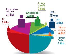 Infographie élus région Pays de la Loire