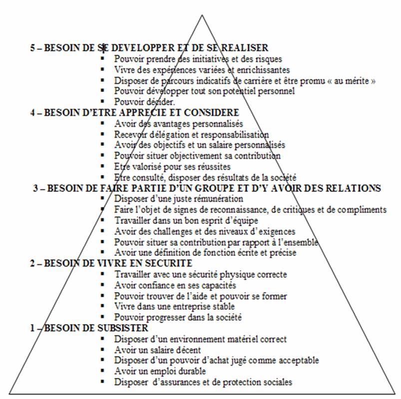 Pyramide de Maslow pour l'entreprise